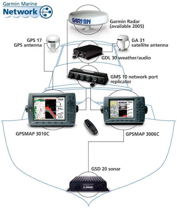 Garmin GPSMAP 3010C - Network