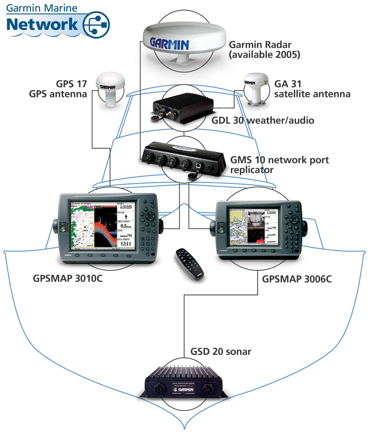 on garmin 3010c wiring diagram 17