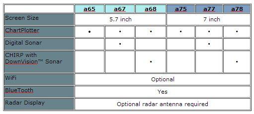 Raymarine aSeries Comparison