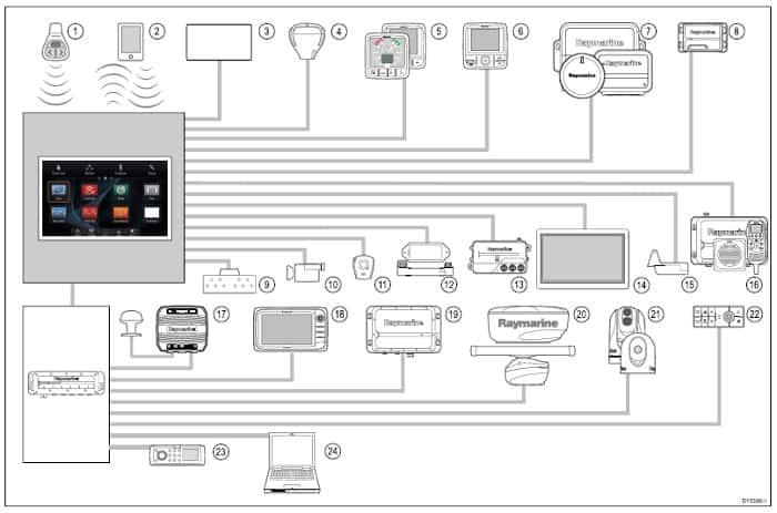 Raymarine e125 - Networking Example