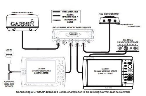 Garmin GPSMAP 4212 - Networking