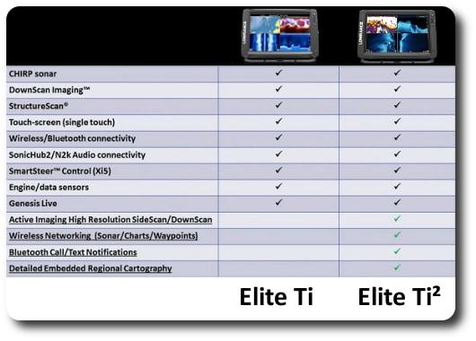 Lowrance Elite-Ti or Elite-Ti2