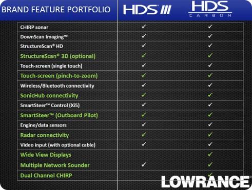 Lowrance - HDS Carbon vs Gen 3