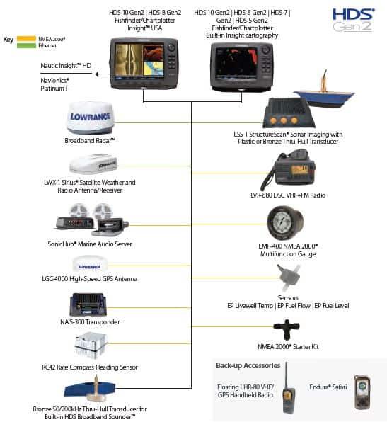 Lowrance HDS-7 Gen2 Networking