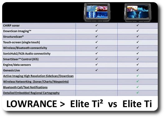 Lowrance Elite Ti² vs Elite Ti