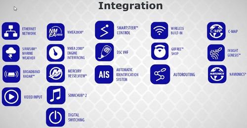 Lowrance HDS LIVE Integration Options