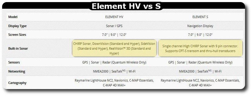 Raymarine Element HV vs S