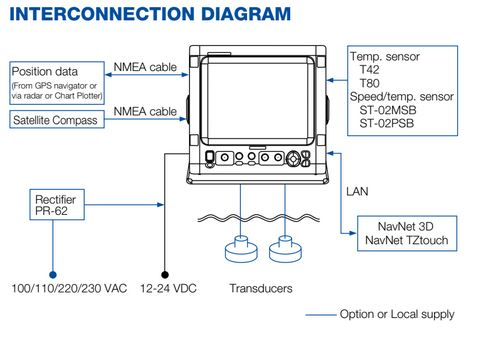 Furuno FCV-1150 Connections