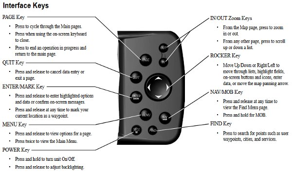 GPSMAP 176C Interface Keys