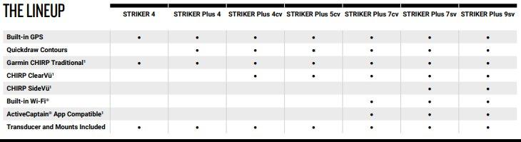 Garmin Striker Plus 5cv - Feature Guide