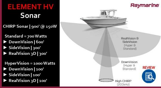 Raymarine Element HV -Sonar Support
