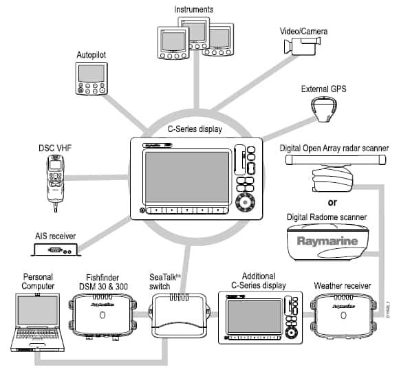 Raymarine C Series Wide - Adding Devices