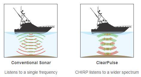 Raymarine eS127 - CHIRP Clearpulse Sonar